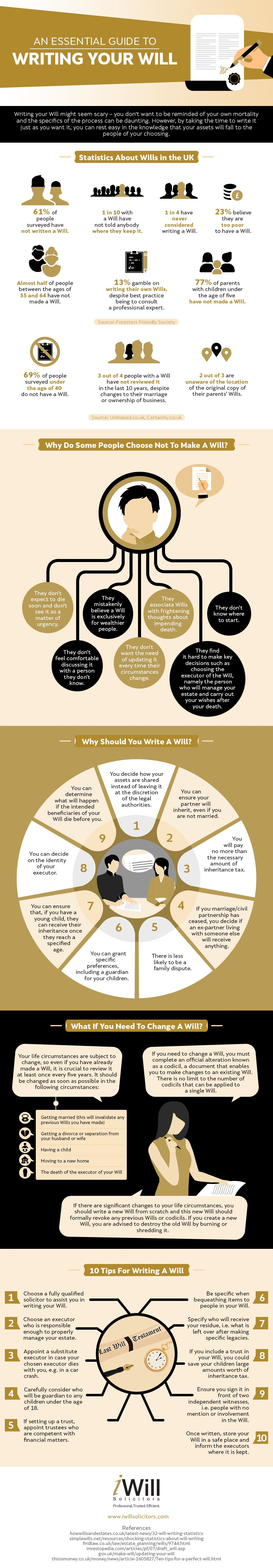 An Essential Guide to Writing Your Will