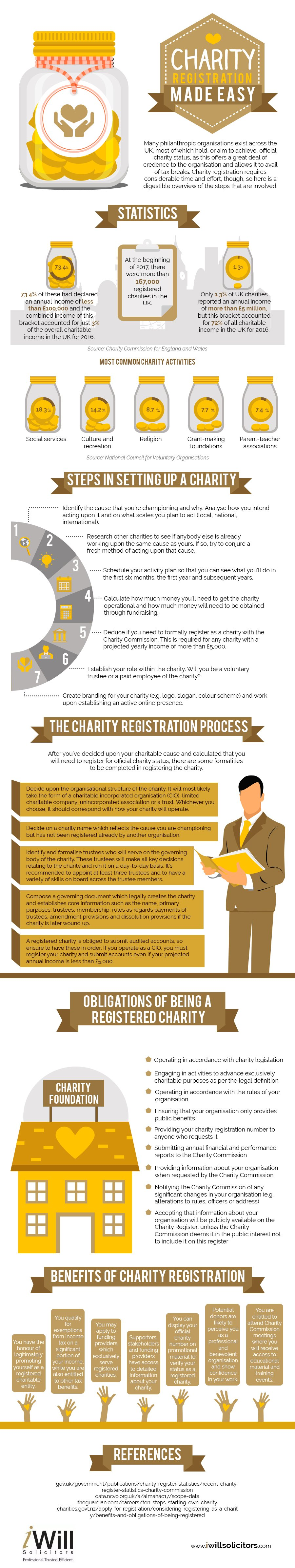 Charity Registration
