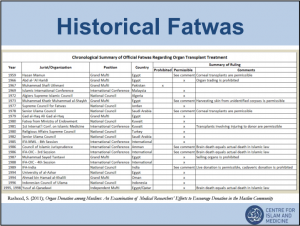 Historical Fatwas